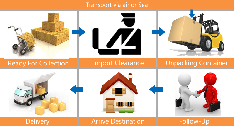 International shipping from China to USA door to door cargo services with DHL SEA SHIPPING AIR FREIGHT INTERNATIONAL EXPRESS